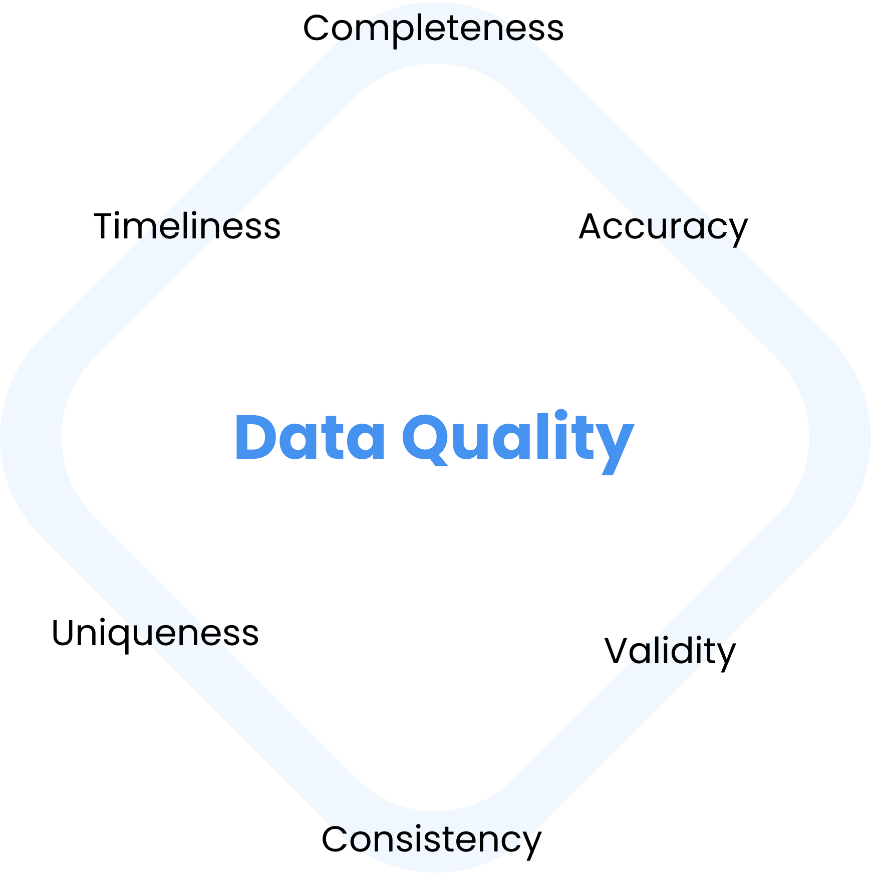 key dimensions of data quality include completeness, accuracy, validity, consistency, uniqueness, timeliness